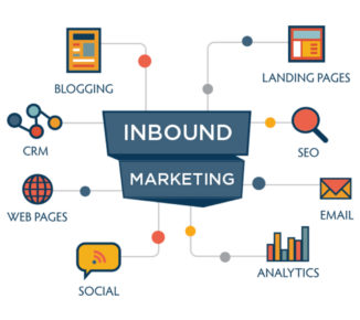Why invest in Inbound Marketing?